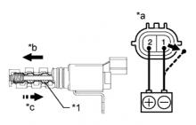 Гидравлический клапан изменения фаз Проверка