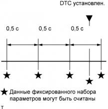 Данные фиксированного набора параметров SFI двигателя 1AZ-FE