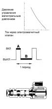 """P2716 Электрическая часть электромагнитного клапана регулировки давления """"D"""""""