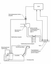 Схема Системы снижения токсичности отработавших газов